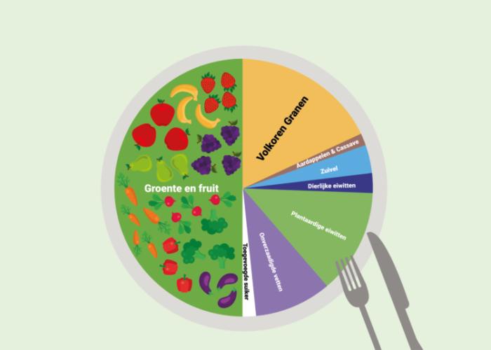 Met het EAT-Lancet proof menu voeden we in 2050 de wereld
