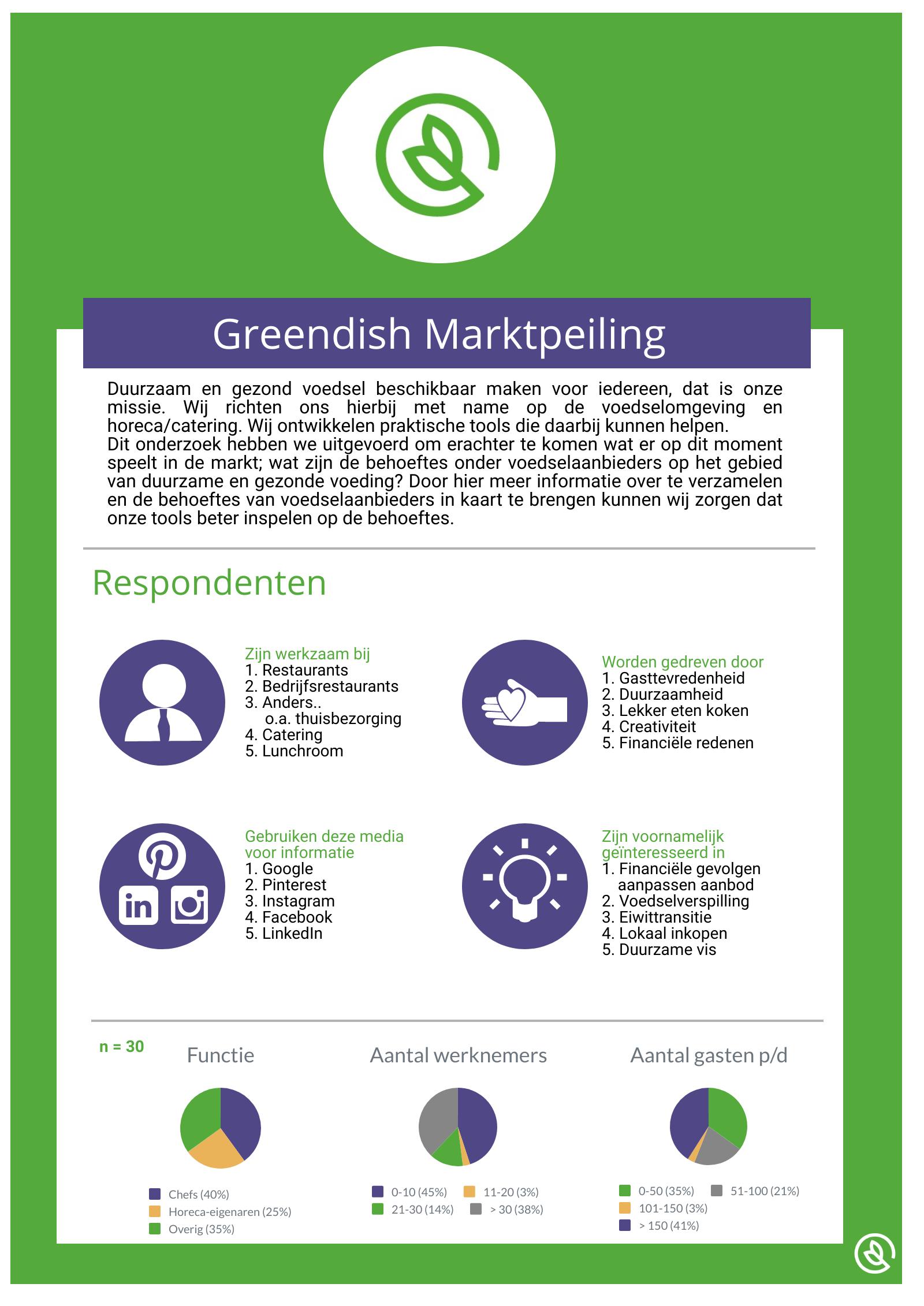 greendish marktpeiling